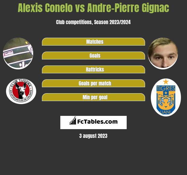 Alexis Conelo vs Andre-Pierre Gignac infographic
