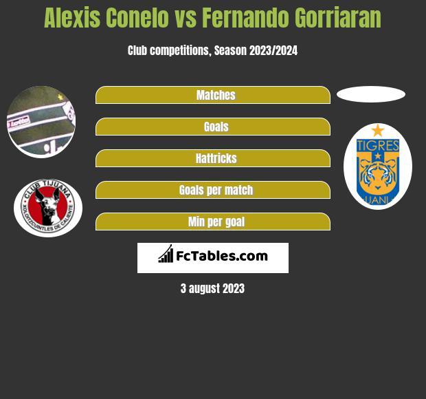 Alexis Conelo vs Fernando Gorriaran infographic