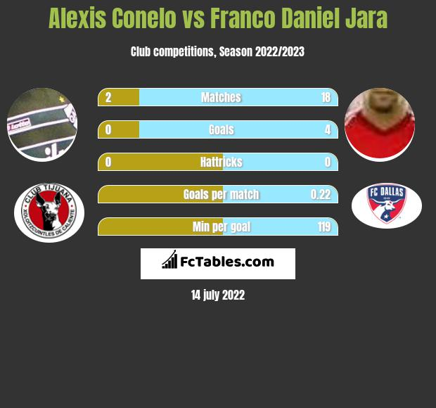 Alexis Conelo vs Franco Daniel Jara infographic