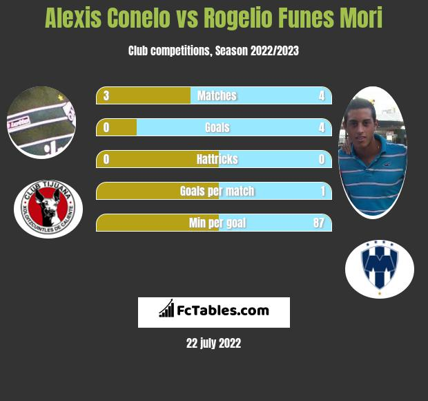 Alexis Conelo vs Rogelio Funes Mori infographic