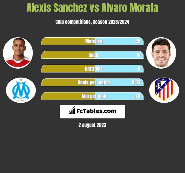 Alexis Sanchez vs Alvaro Morata infographic