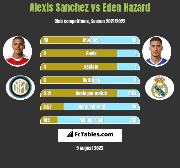 Alexis Sanchez vs Eden Hazard infographic