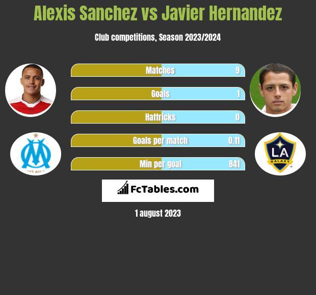 Alexis Sanchez vs Javier Hernandez