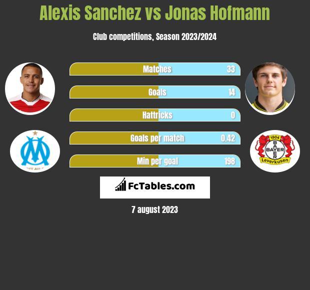 Alexis Sanchez vs Jonas Hofmann infographic