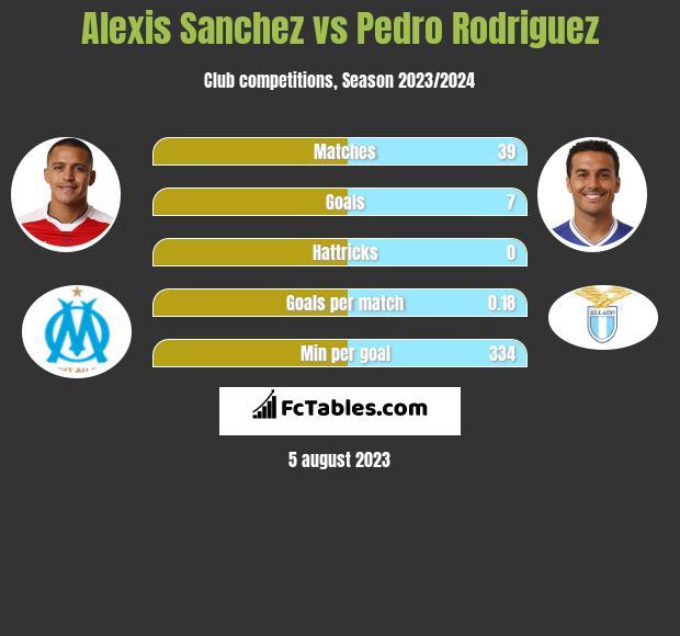 Alexis Sanchez vs Pedro Rodriguez h2h player stats