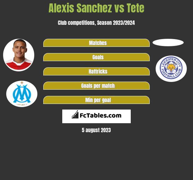 Alexis Sanchez vs Tete infographic