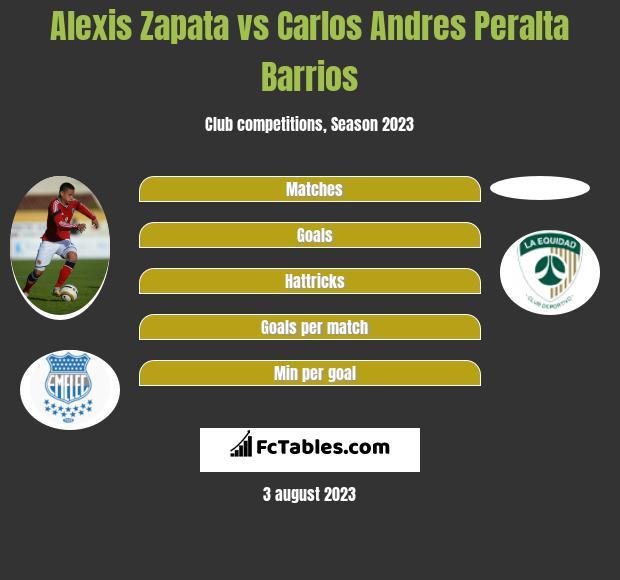 Alexis Zapata vs Carlos Andres Peralta Barrios h2h player stats