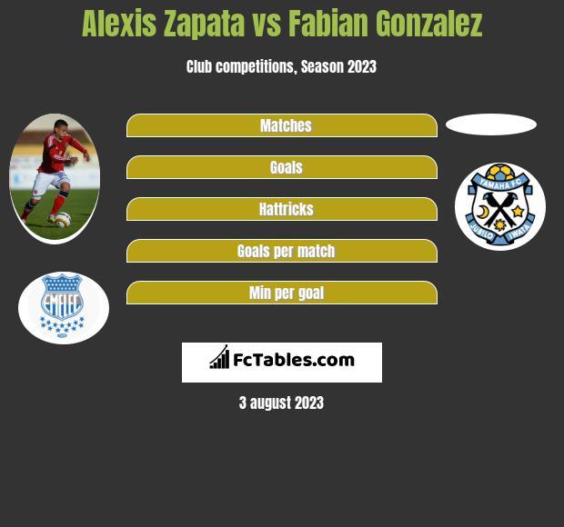 Alexis Zapata vs Fabian Gonzalez h2h player stats