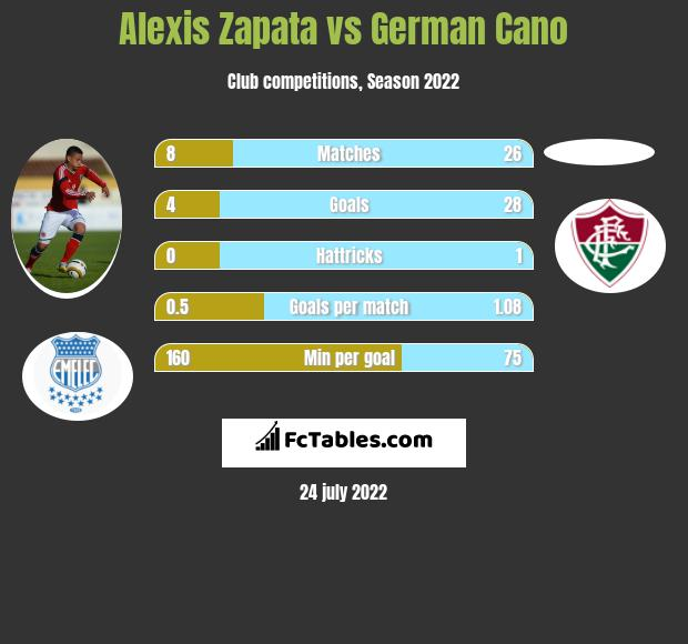 Alexis Zapata vs German Cano h2h player stats