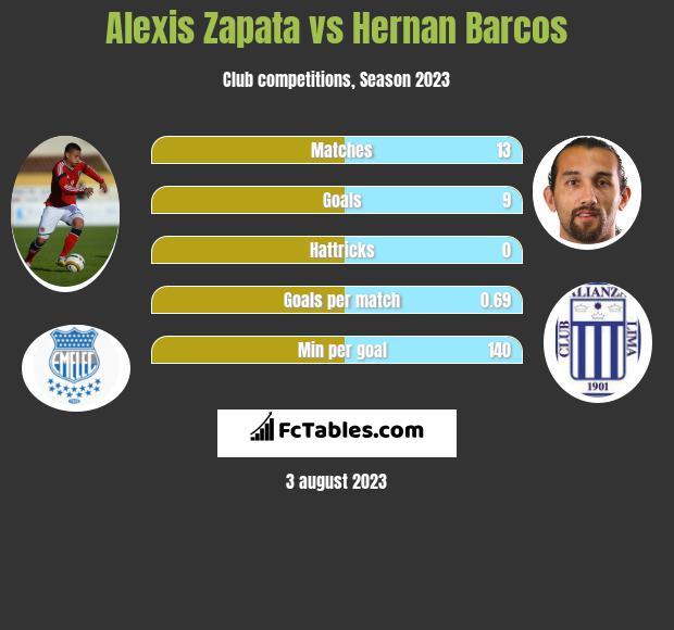 Alexis Zapata vs Hernan Barcos h2h player stats