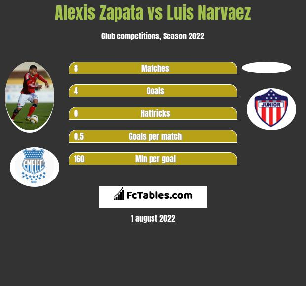 Alexis Zapata vs Luis Narvaez h2h player stats