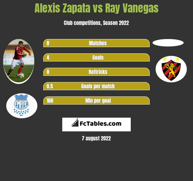 Alexis Zapata vs Ray Vanegas h2h player stats