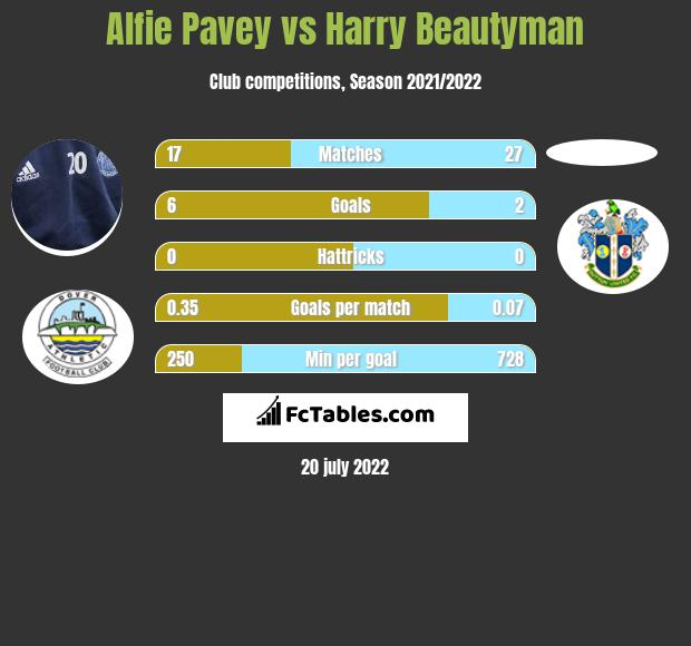 Alfie Pavey vs Harry Beautyman h2h player stats