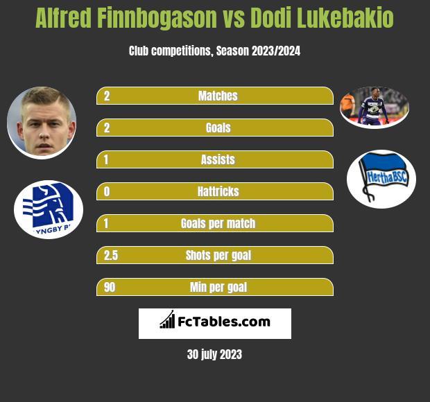 Alfred Finnbogason vs Dodi Lukebakio infographic