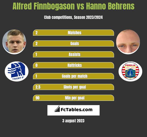 Alfred Finnbogason vs Hanno Behrens infographic