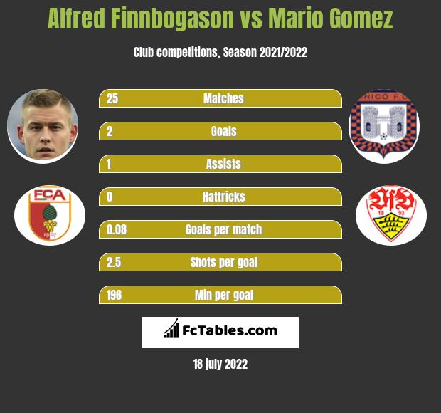 Alfred Finnbogason vs Mario Gomez h2h player stats