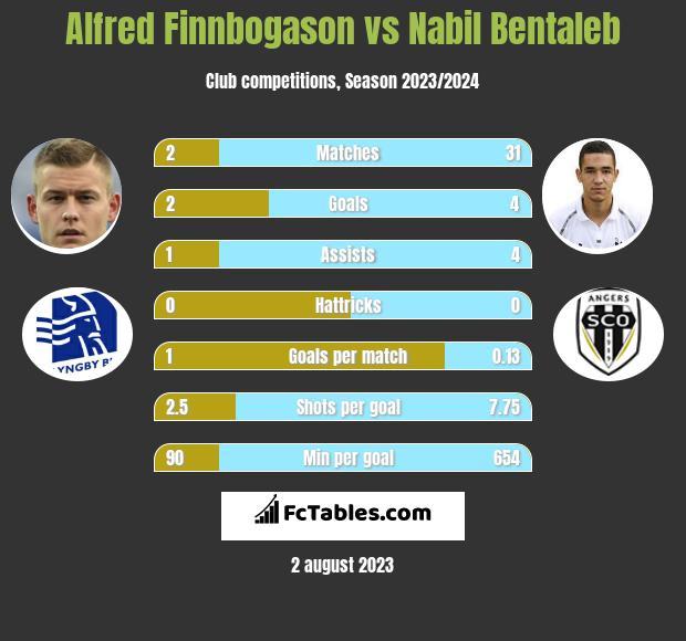 Alfred Finnbogason vs Nabil Bentaleb h2h player stats
