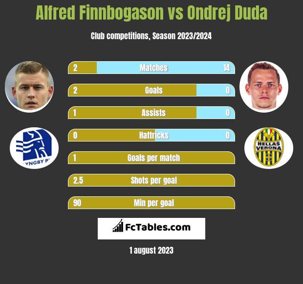 Alfred Finnbogason vs Ondrej Duda h2h player stats