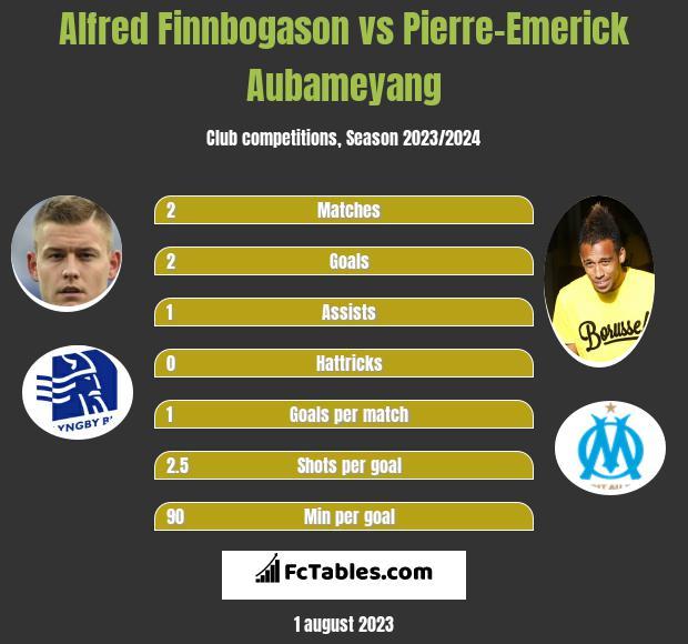 Alfred Finnbogason vs Pierre-Emerick Aubameyang