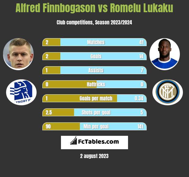 Alfred Finnbogason vs Romelu Lukaku h2h player stats