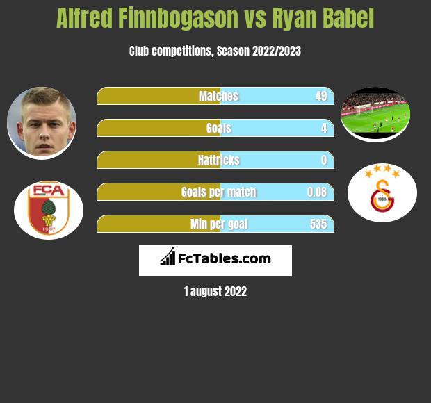 Alfred Finnbogason vs Ryan Babel h2h player stats