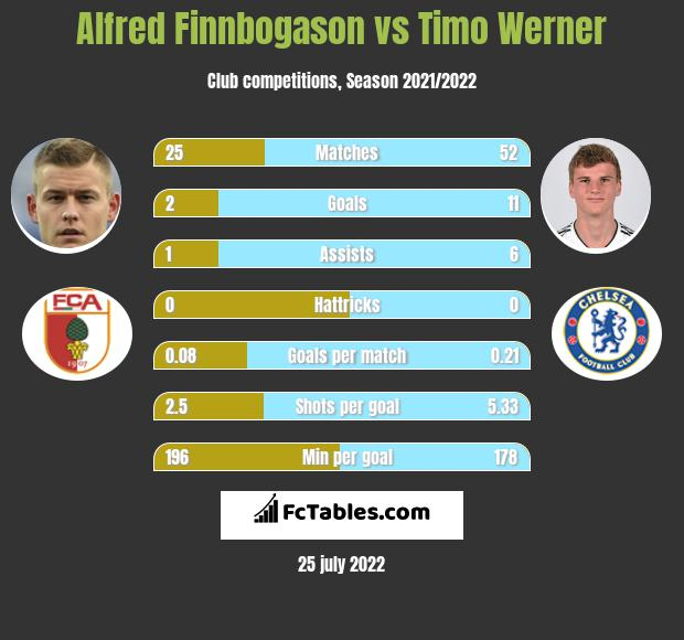 Alfred Finnbogason vs Timo Werner h2h player stats