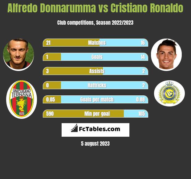 Alfredo Donnarumma vs Cristiano Ronaldo h2h player stats