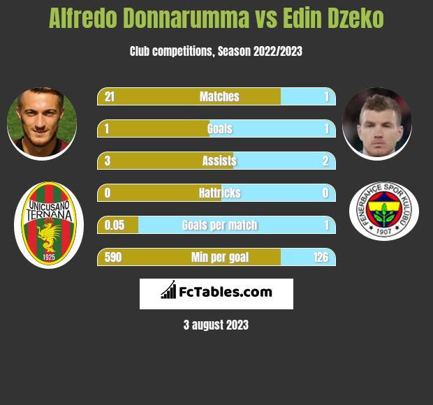 Alfredo Donnarumma vs Edin Dzeko h2h player stats