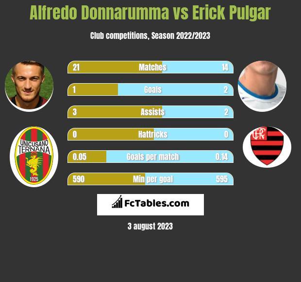 Alfredo Donnarumma vs Erick Pulgar h2h player stats