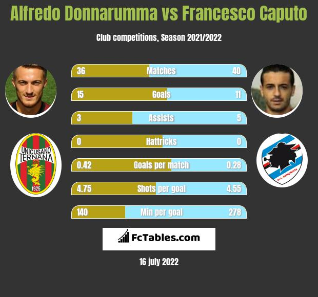 Alfredo Donnarumma vs Francesco Caputo h2h player stats
