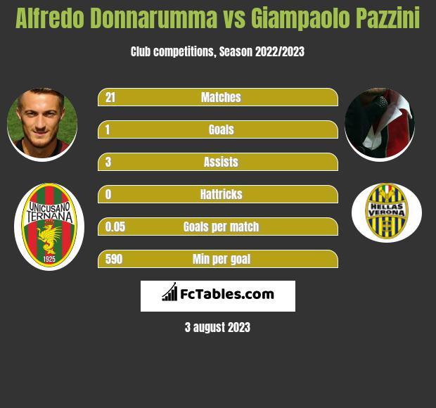 Alfredo Donnarumma vs Giampaolo Pazzini h2h player stats