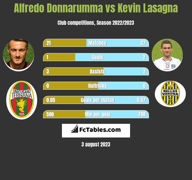 Alfredo Donnarumma vs Kevin Lasagna h2h player stats