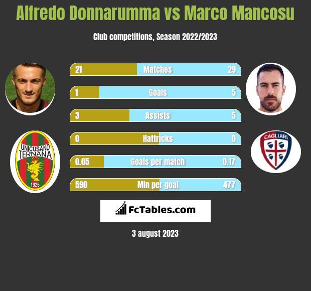 Alfredo Donnarumma vs Marco Mancosu h2h player stats