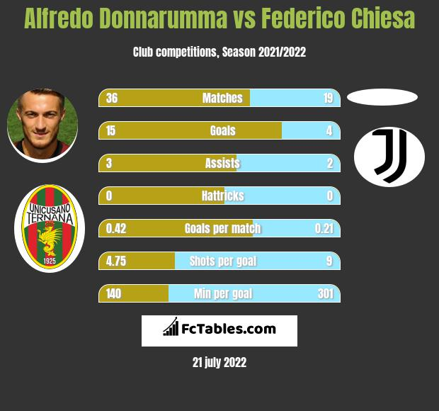 Alfredo Donnarumma vs Federico Chiesa h2h player stats