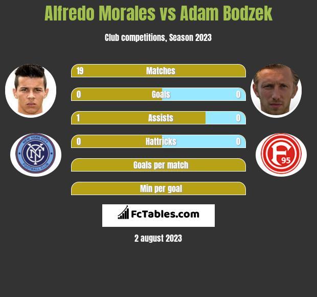 Alfredo Morales vs Adam Bodzek infographic