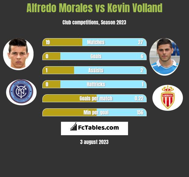 Alfredo Morales vs Kevin Volland infographic