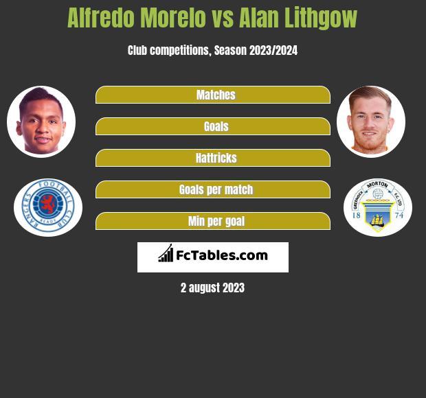 Alfredo Morelo vs Alan Lithgow h2h player stats