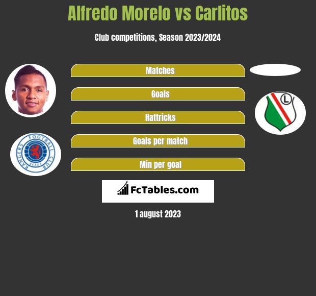 Alfredo Morelo vs Carlitos h2h player stats