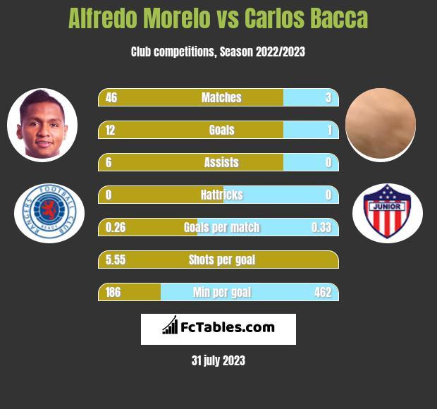 Alfredo Morelo vs Carlos Bacca h2h player stats