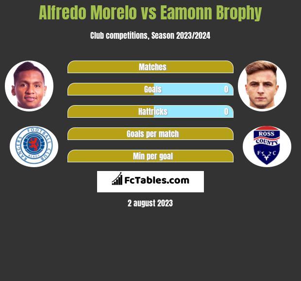 Alfredo Morelo vs Eamonn Brophy h2h player stats