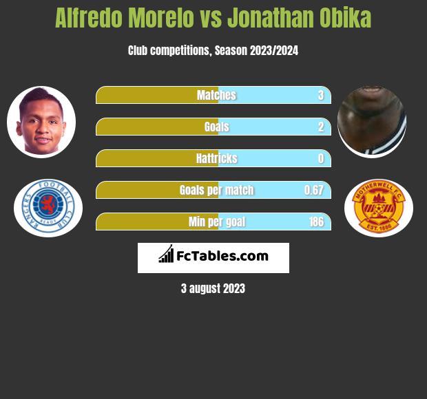 Alfredo Morelo vs Jonathan Obika h2h player stats