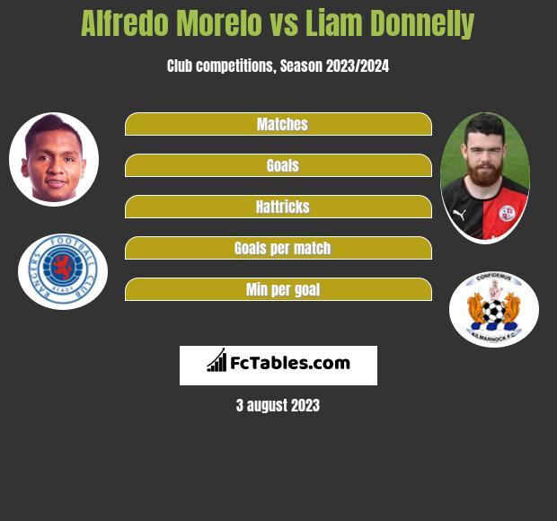 Alfredo Morelo vs Liam Donnelly h2h player stats