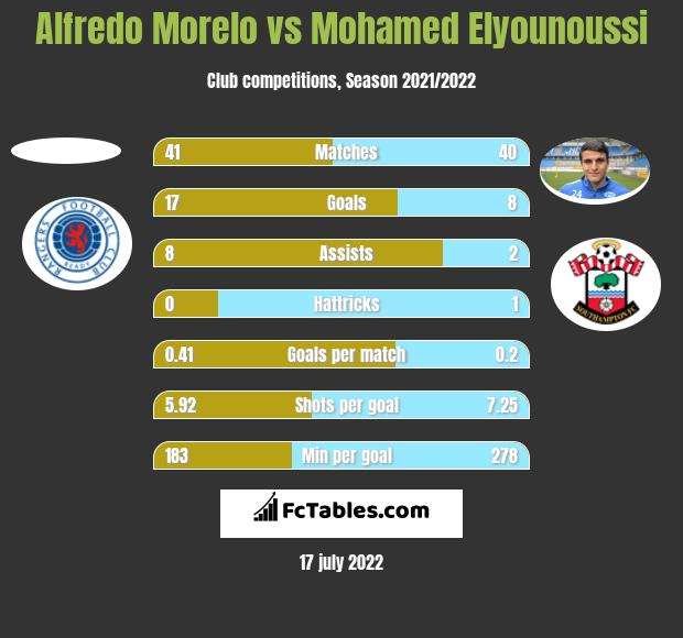 Alfredo Morelo vs Mohamed Elyounoussi h2h player stats