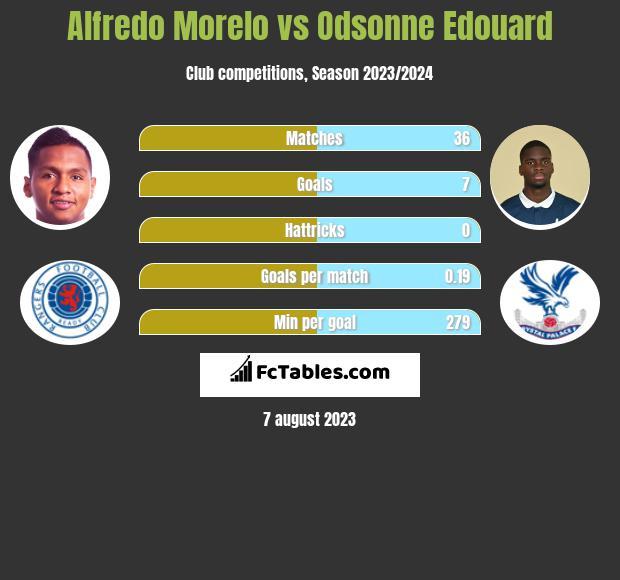 Alfredo Morelo vs Odsonne Edouard h2h player stats