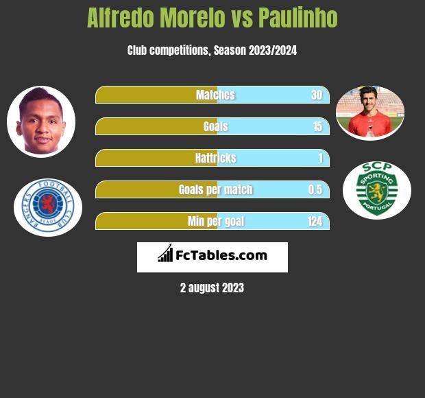 Alfredo Morelo vs Paulinho h2h player stats