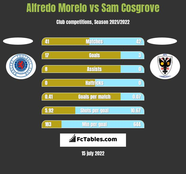 Alfredo Morelo vs Sam Cosgrove h2h player stats