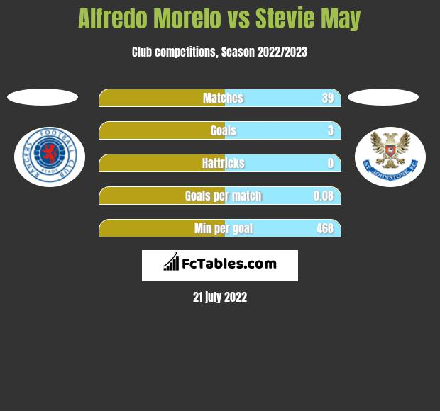 Alfredo Morelo vs Stevie May h2h player stats