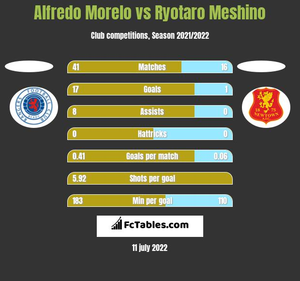 Alfredo Morelo vs Ryotaro Meshino h2h player stats