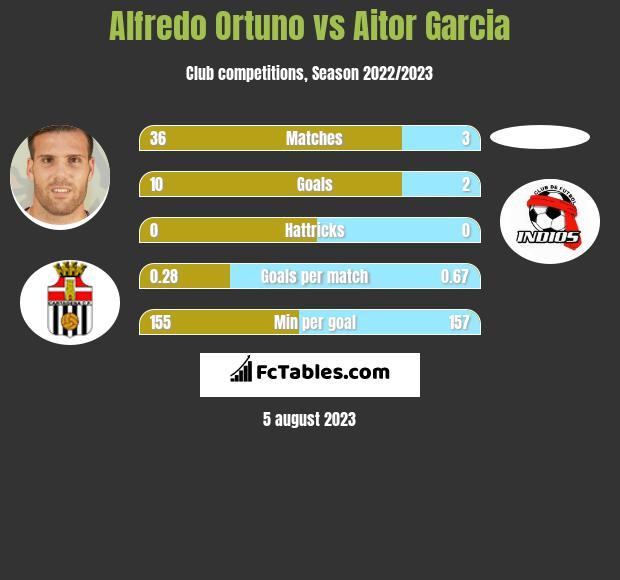 Alfredo Ortuno vs Aitor Garcia infographic