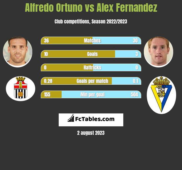 Alfredo Ortuno vs Alex Fernandez h2h player stats